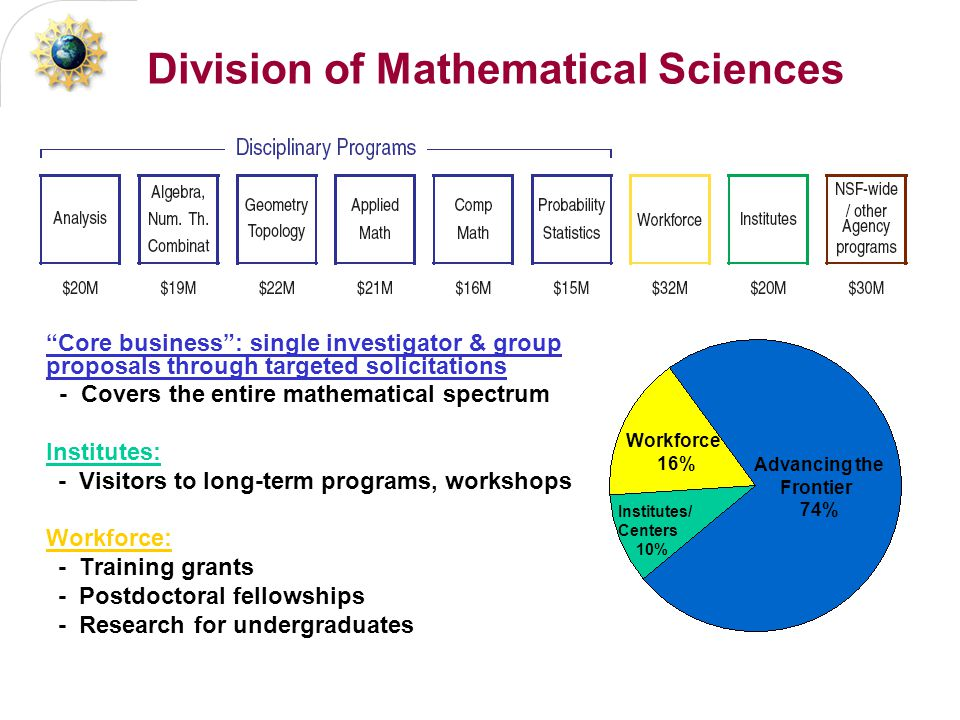 Division of Mathematical Sciences Core business : single investigator & group proposals through targeted solicitations - Covers the entire mathematical spectrum Institutes: - Visitors to long-term programs, workshops Workforce: - Training grants - Postdoctoral fellowships - Research for undergraduates Advancing the Frontier 74% Workforce 16% Institutes/ Centers 10%