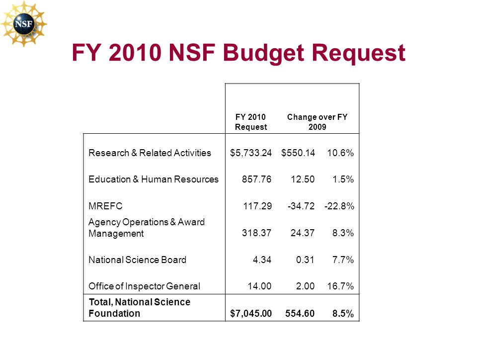 FY 2010 NSF Budget Request FY 2010 Request Change over FY 2009 Research & Related Activities$5,733.24$550.1410.6% Education & Human Resources857.7612.501.5% MREFC117.29-34.72-22.8% Agency Operations & Award Management318.3724.378.3% National Science Board4.340.317.7% Office of Inspector General14.002.0016.7% Total, National Science Foundation$7,045.00554.608.5%