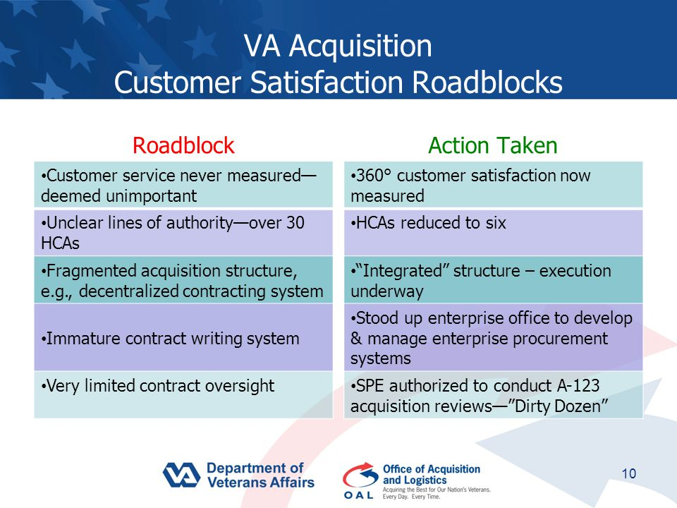VA Acquisition Customer Satisfaction Roadblocks Roadblock Customer service never measured— deemed unimportant Unclear lines of authority—over 30 HCAs Fragmented acquisition structure, e.g., decentralized contracting system Immature contract writing system Very limited contract oversight Action Taken 360° customer satisfaction now measured HCAs reduced to six Integrated structure – execution underway Stood up enterprise office to develop & manage enterprise procurement systems SPE authorized to conduct A-123 acquisition reviews— Dirty Dozen 10