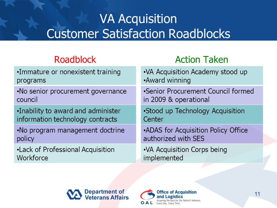 VA Acquisition Customer Satisfaction Roadblocks Roadblock Immature or nonexistent training programs No senior procurement governance council Inability to award and administer information technology contracts No program management doctrine policy Lack of Professional Acquisition Workforce Action Taken VA Acquisition Academy stood up Award winning Senior Procurement Council formed in 2009 & operational Stood up Technology Acquisition Center ADAS for Acquisition Policy Office authorized with SES VA Acquisition Corps being implemented 11