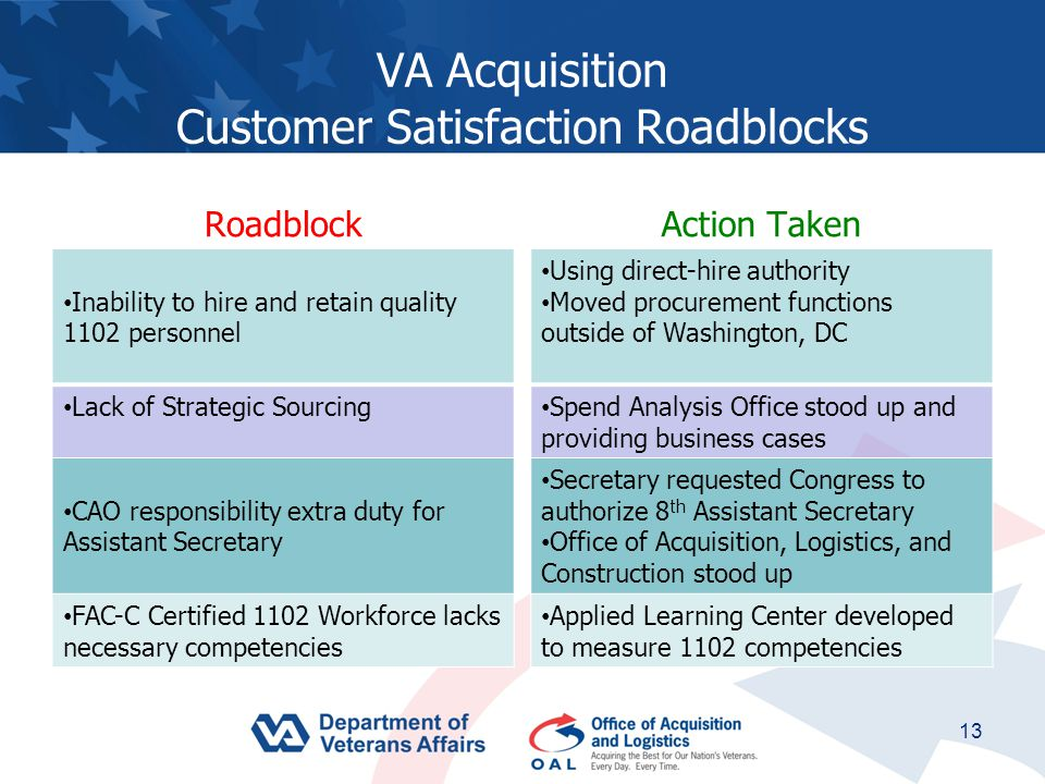 VA Acquisition Customer Satisfaction Roadblocks Roadblock Inability to hire and retain quality 1102 personnel Lack of Strategic Sourcing CAO responsibility extra duty for Assistant Secretary FAC-C Certified 1102 Workforce lacks necessary competencies Action Taken Using direct-hire authority Moved procurement functions outside of Washington, DC Spend Analysis Office stood up and providing business cases Secretary requested Congress to authorize 8 th Assistant Secretary Office of Acquisition, Logistics, and Construction stood up Applied Learning Center developed to measure 1102 competencies 13