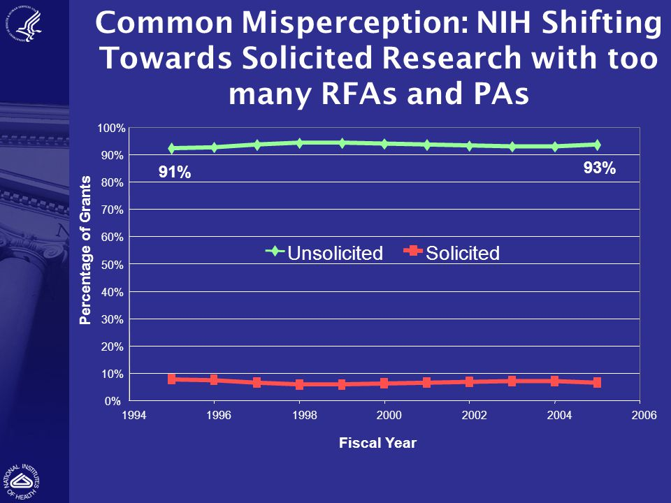 Common Misperception: NIH Shifting Towards Solicited Research with too many RFAs and PAs 0% 10% 20% 30% 40% 50% 60% 70% 80% 90% 100% 1994199619982000200220042006 Fiscal Year Percentage of Grants UnsolicitedSolicited 91% 93%
