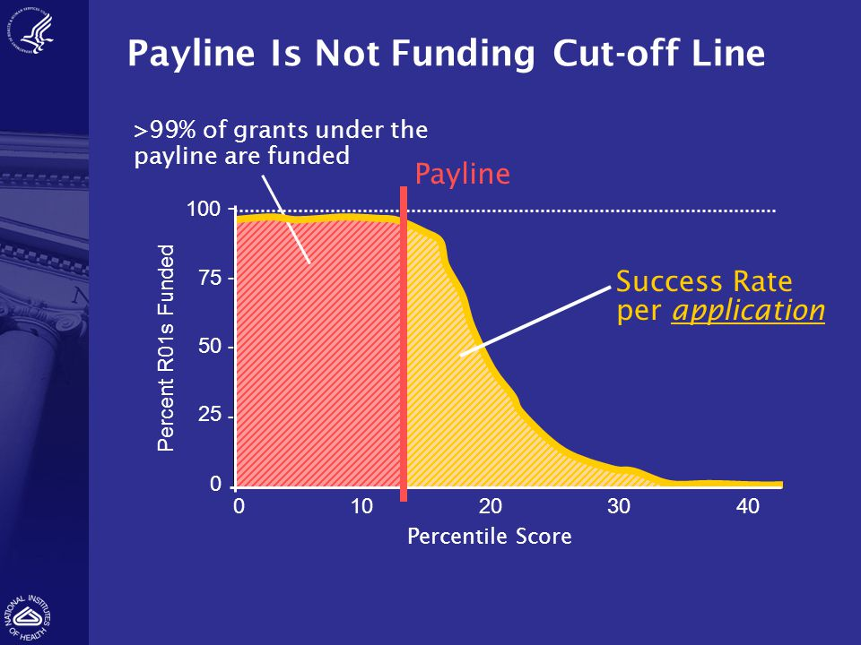 Payline Is Not Funding Cut-off Line 010203040 100 0 - 75 - 50- 25 - Percentile Score Percent R01s Funded >99% of grants under the payline are funded Success Rate per application Payline