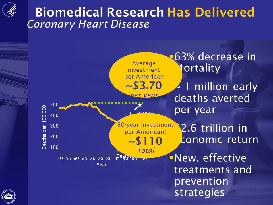Biomedical Research Has Delivered Coronary Heart Disease 500 400 300 200 100 5055606570758085909500 Deaths per 100,000 Year ~ 514,000 Actual Deaths in
