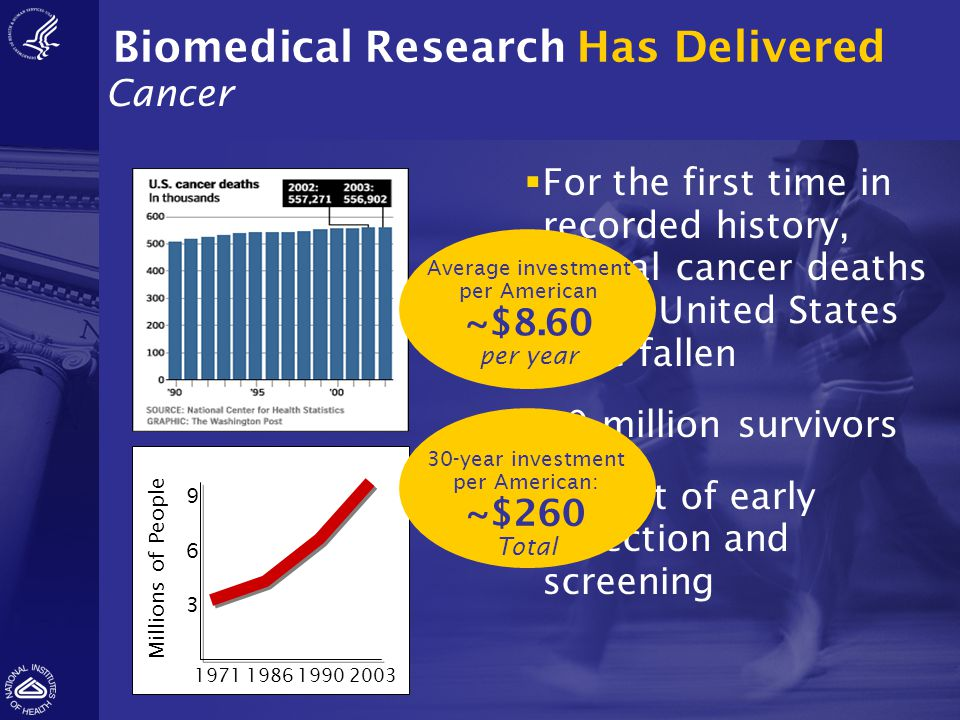 Biomedical Research Has Delivered Cancer Millions of People 1971 198619902003 9 6 3  For the first time in recorded history, annual cancer deaths in