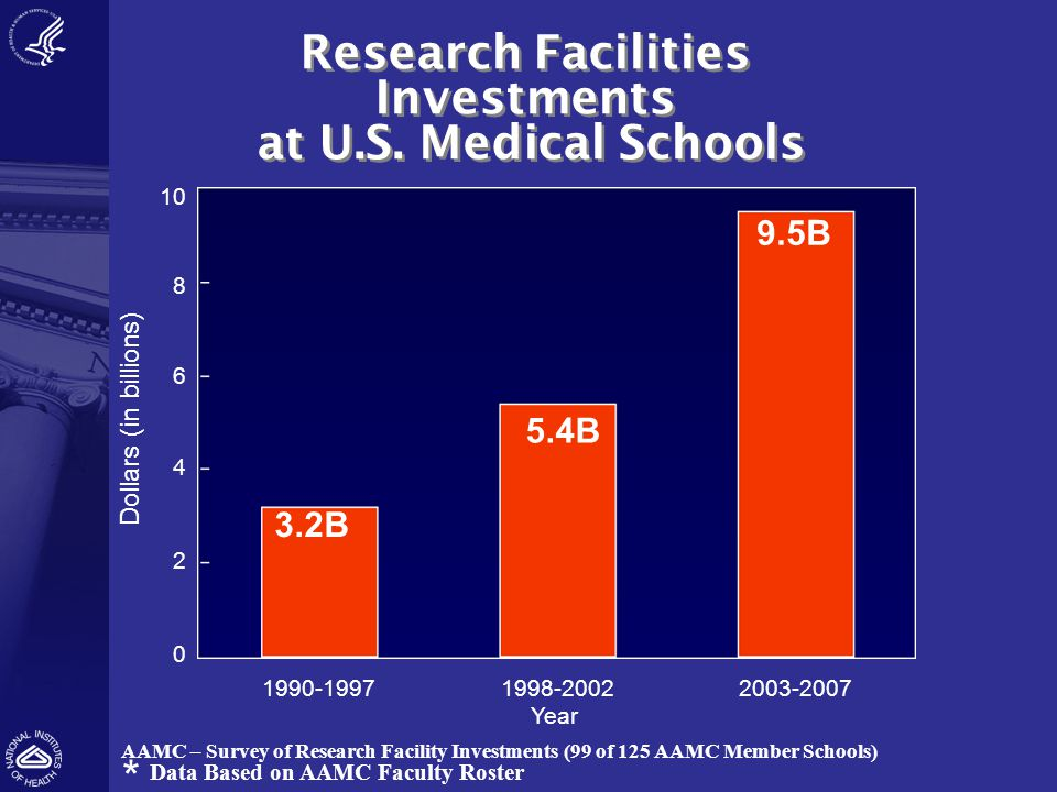 Research Facilities Investments at U.S. Medical Schools Research Facilities Investments at U.S. Medical Schools 10 8 6 4 2 0 1990-19971998-20022003-20
