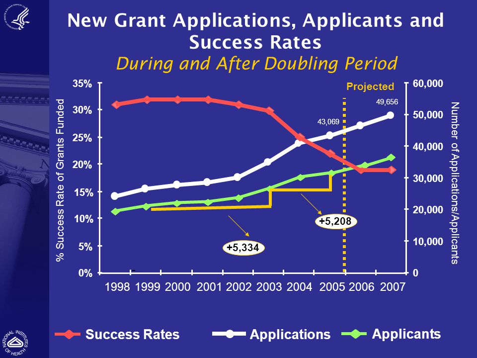 Success RatesApplications Projected Number of Applications/Applicants % Success Rate of Grants Funded 0% 5% 10% 15% 20% 25% 30% 35% 1998199920002001200220032004200520062007 0 10,000 20,000 30,000 40,000 50,000 60,000 49,656 43,069 - Applicants +5,334 +5,208 New Grant Applications, Applicants and Success Rates During and After Doubling Period
