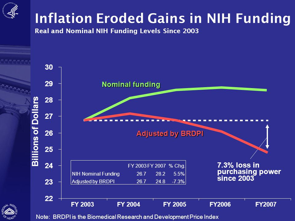 Inflation Eroded Gains in NIH Funding Real and Nominal NIH Funding Levels Since 2003 Nominal funding Adjusted by BRDPI Note: BRDPI is the Biomedical R