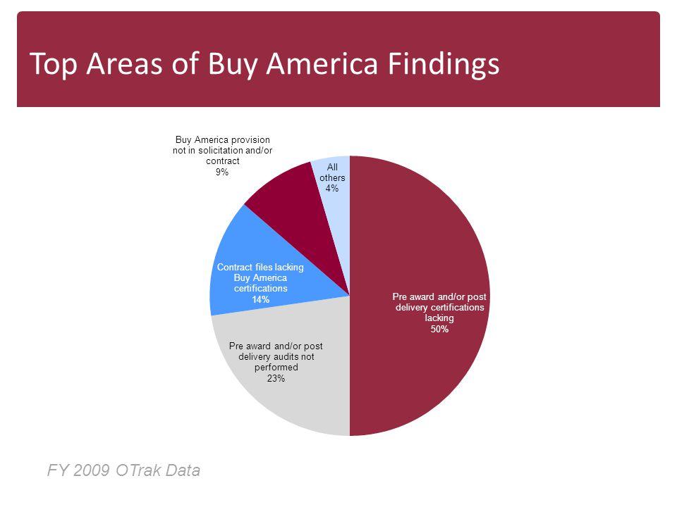 Top Areas of Buy America Findings FY 2009 OTrak Data