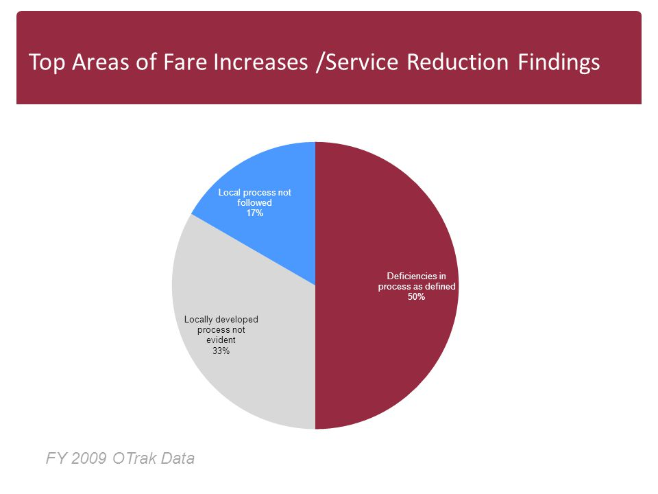 Top Areas of Fare Increases /Service Reduction Findings FY 2009 OTrak Data
