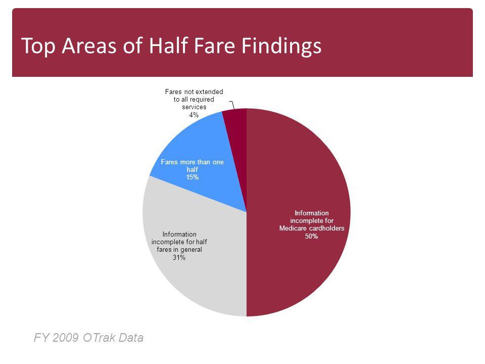 Top Areas of Half Fare Findings FY 2009 OTrak Data