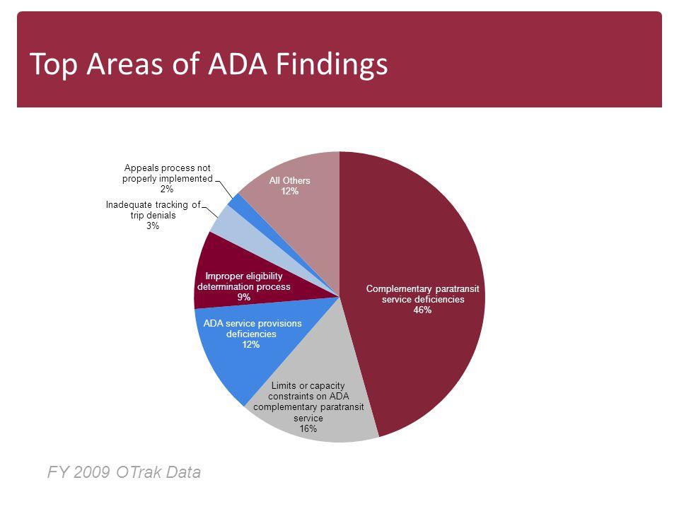 Top Areas of ADA Findings FY 2009 OTrak Data