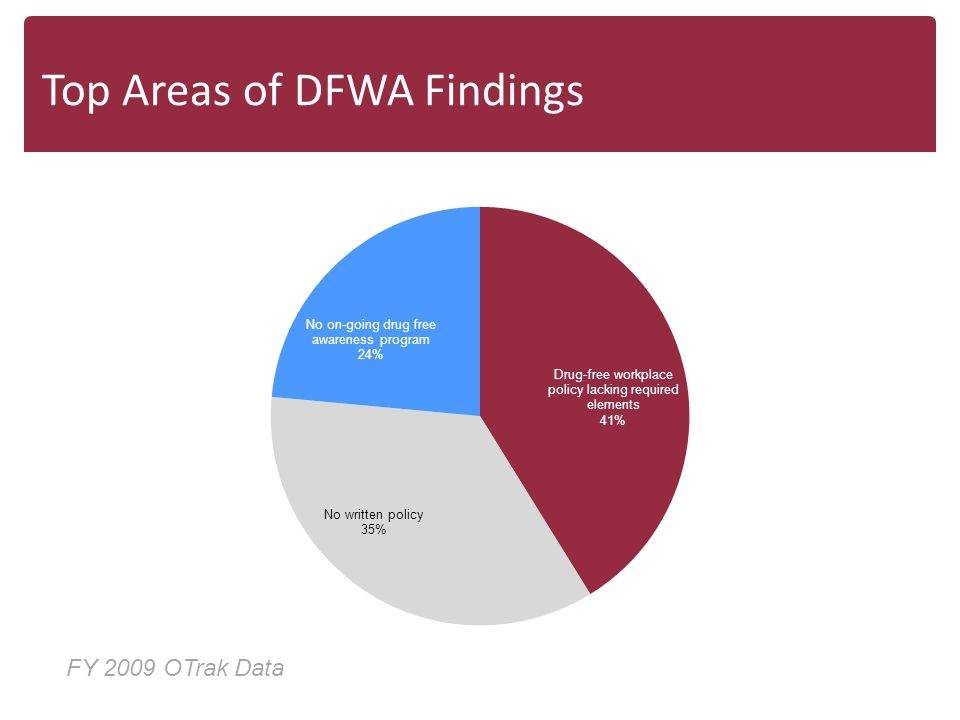Top Areas of DFWA Findings FY 2009 OTrak Data