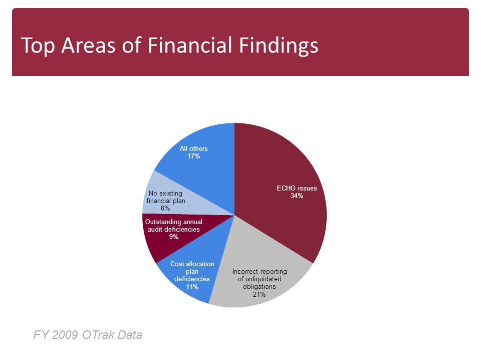 Top Areas of Financial Findings FY 2009 OTrak Data