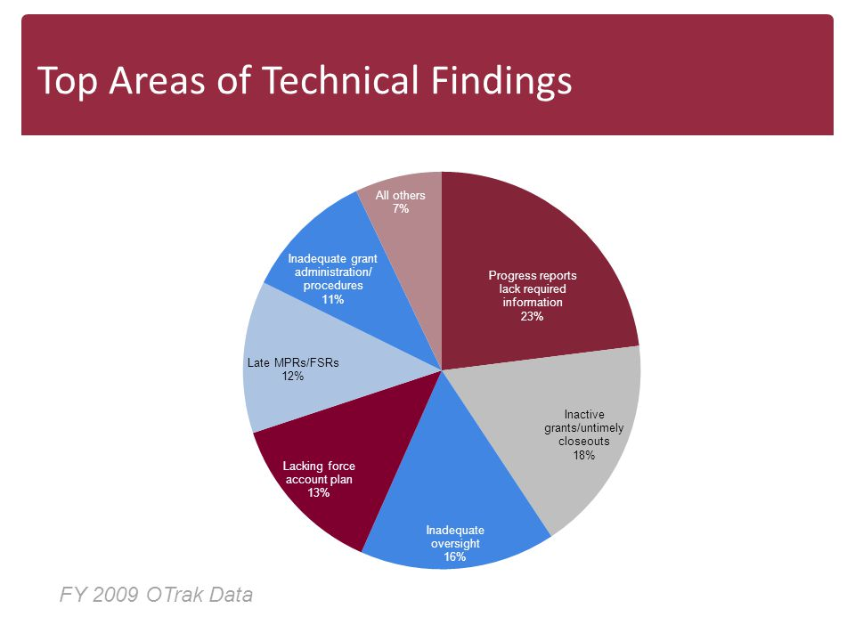 Top Areas of Technical Findings FY 2009 OTrak Data