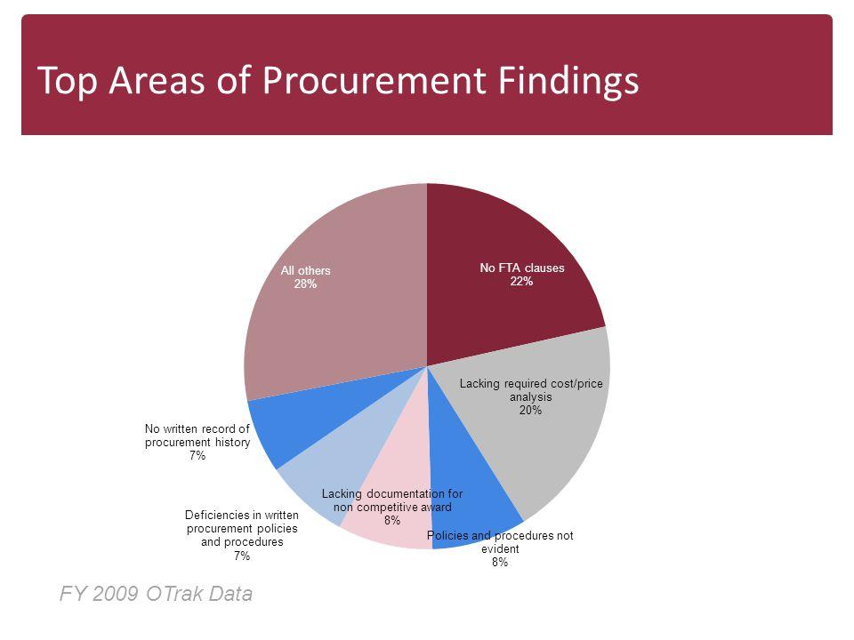 Top Areas of Procurement Findings FY 2009 OTrak Data
