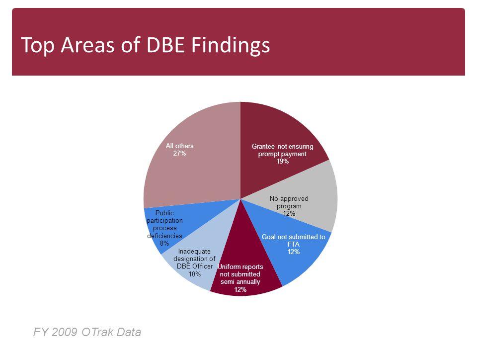 Top Areas of DBE Findings FY 2009 OTrak Data