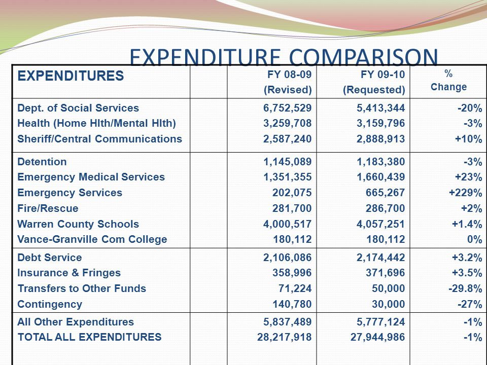 EXPENDITURE COMPARISON EXPENDITURES FY 08-09 (Revised) FY 09-10 (Requested) % Change Dept.