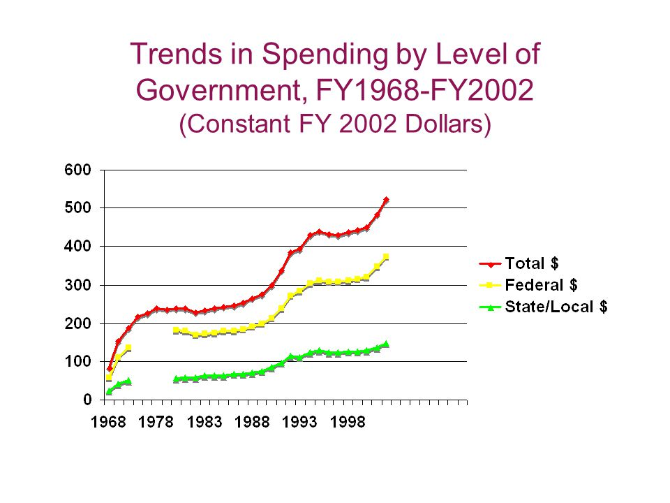 Trends in Spending by Level of Government, FY1968-FY2002 (Constant FY 2002 Dollars)