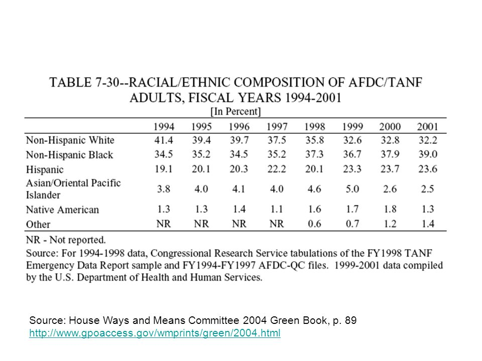 Source: House Ways and Means Committee 2004 Green Book, p.