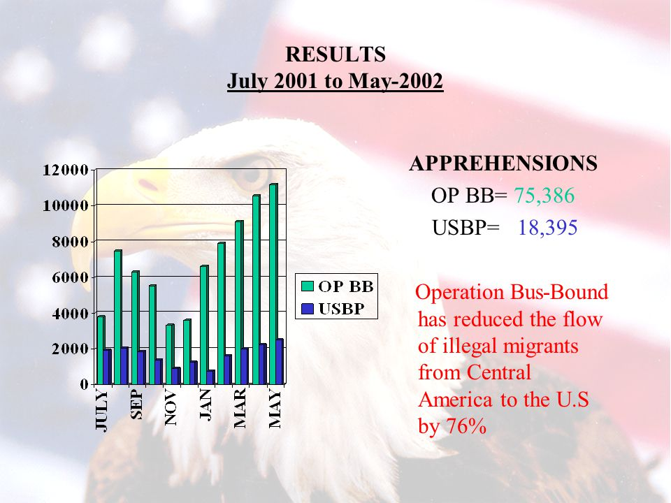 RESULTS July 2001 to May-2002 APPREHENSIONS OP BB= 75,386 USBP= 18,395 Operation Bus-Bound has reduced the flow of illegal migrants from Central America to the U.S by 76%