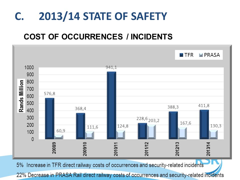 5% Increase in TFR direct railway costs of occurrences and security-related incidents 22% Decrease in PRASA Rail direct railway costs of occurrences a