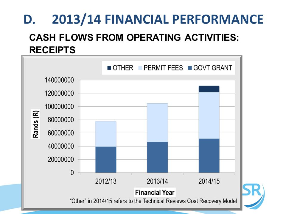CASH FLOWS FROM OPERATING ACTIVITIES: RECEIPTS D.2013/14 FINANCIAL PERFORMANCE