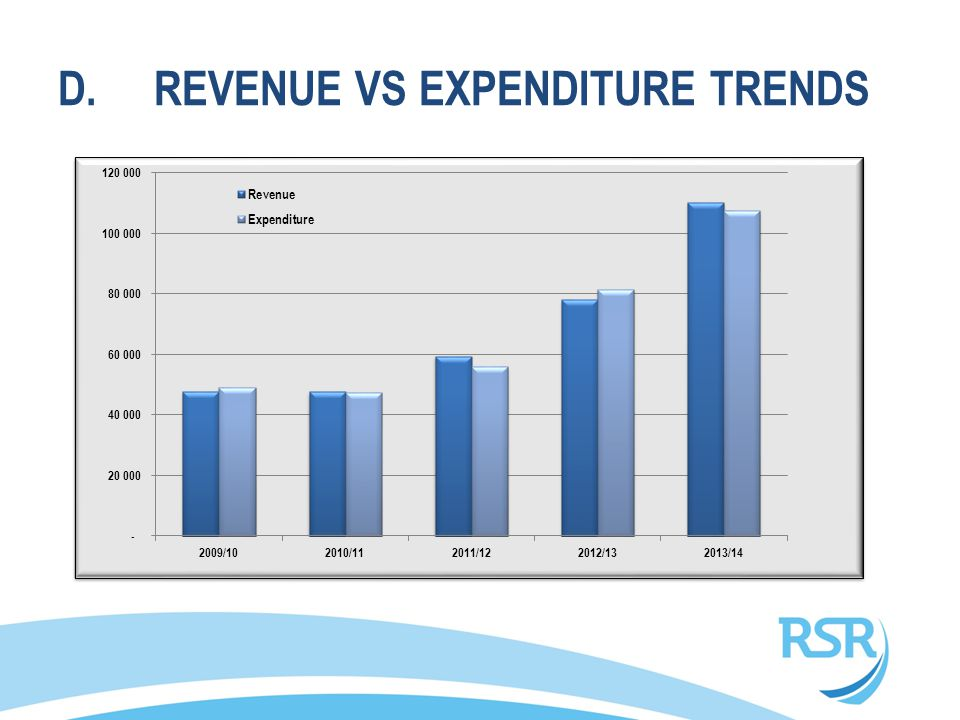 D.REVENUE VS EXPENDITURE TRENDS