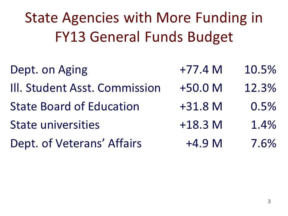 3 State Agencies with More Funding in FY13 General Funds Budget Dept.