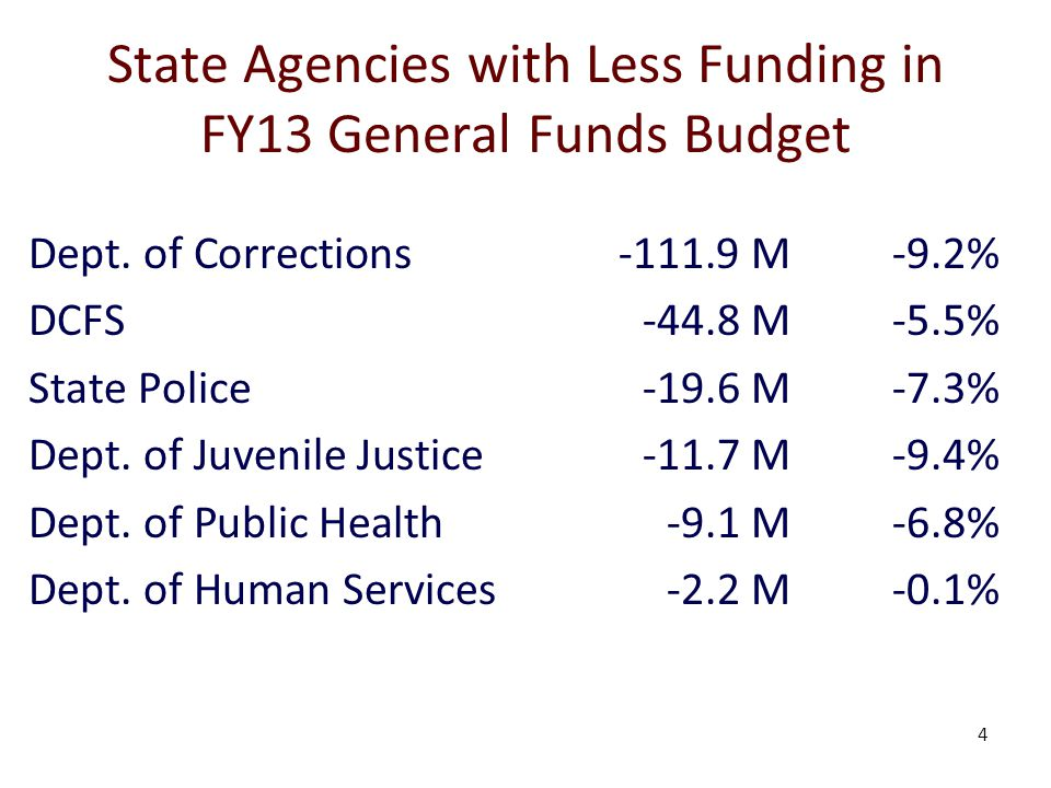 4 State Agencies with Less Funding in FY13 General Funds Budget Dept.