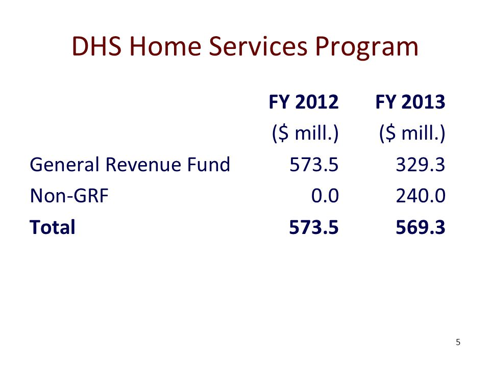 6 Home Services Program: FY13 GRF Changes Program liability+44.2 M Deferred liability from FY12+12.0 M Eligibility restrictions-42.5 M Other program cuts-17.9 M Shift to non-GRF-240.0 M Net change – GRF-244.2 M Non-GRF+240.0 M Net change – all funds-4.4 M
