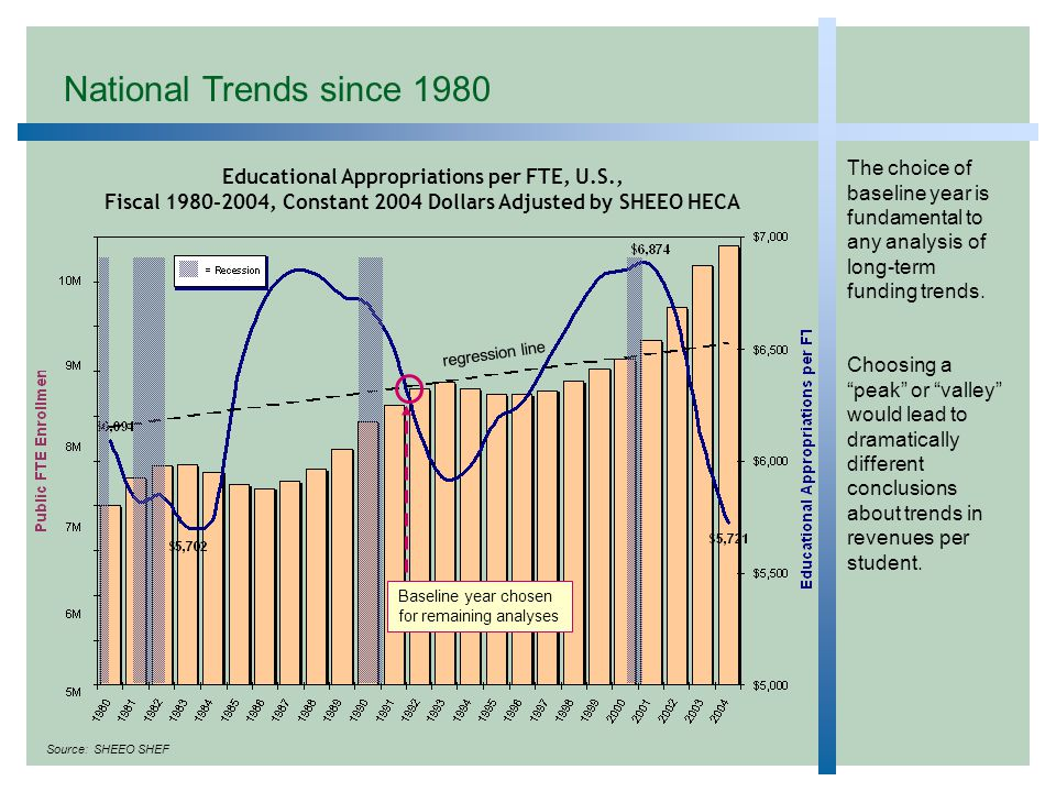 Educational Appropriations per FTE, U.S., Fiscal 1980-2004, Constant 2004 Dollars Adjusted by SHEEO HECA The choice of baseline year is fundamental to any analysis of long-term funding trends.