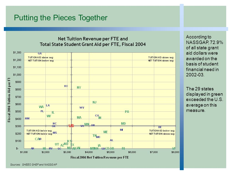 Net Tuition Revenue per FTE and Total State Student Grant Aid per FTE, Fiscal 2004 Sources: SHEEO SHEF and NASSGAP According to NASSGAP, 72.9% of all state grant aid dollars were awarded on the basis of student financial need in 2002-03.