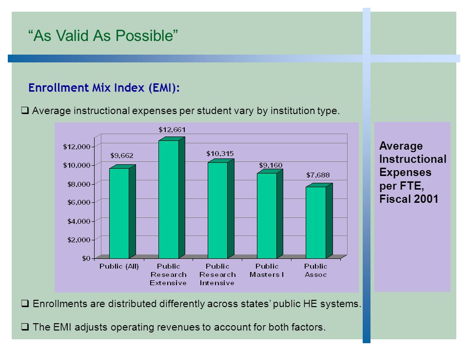 Enrollment Mix Index (EMI):  Average instructional expenses per student vary by institution type.