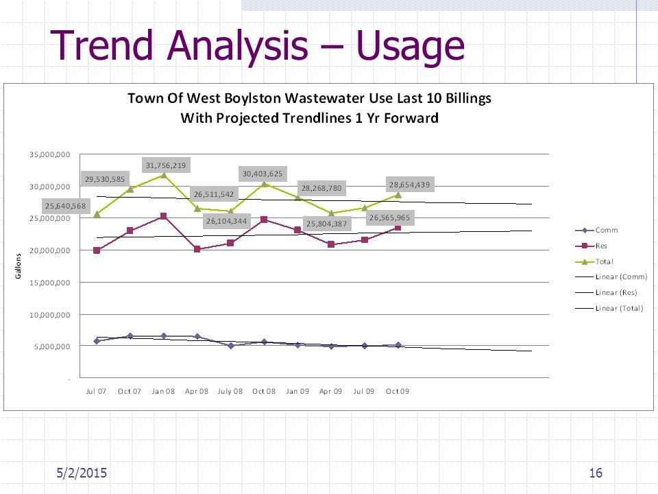 5/2/201516 Trend Analysis – Usage