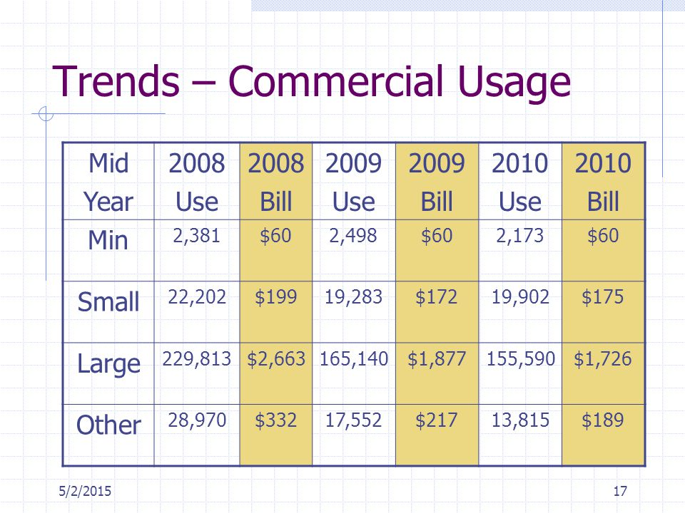 5/2/201517 Trends – Commercial Usage Mid Year 2008 Use 2008 Bill 2009 Use 2009 Bill 2010 Use 2010 Bill Min 2,381$602,498$602,173$60 Small 22,202$19919,283$17219,902$175 Large 229,813$2,663165,140$1,877155,590$1,726 Other 28,970$33217,552$21713,815$189