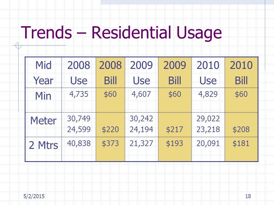 5/2/201518 Trends – Residential Usage Mid Year 2008 Use 2008 Bill 2009 Use 2009 Bill 2010 Use 2010 Bill Min 4,735$604,607$604,829$60 Meter 30,749 24,5