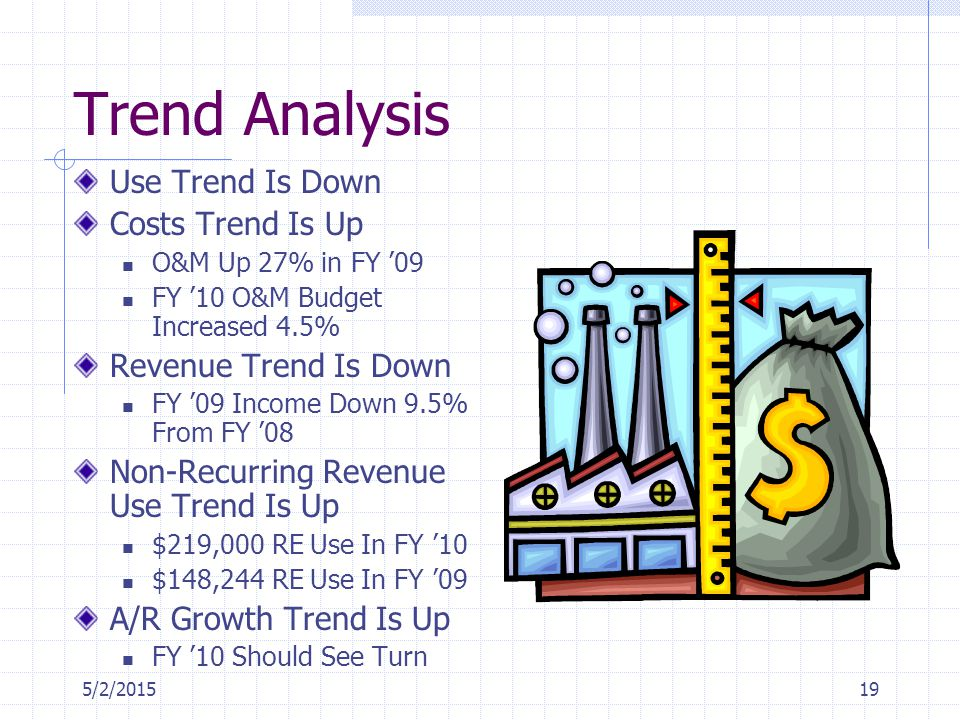 5/2/201519 Trend Analysis Use Trend Is Down Costs Trend Is Up O&M Up 27% in FY '09 FY '10 O&M Budget Increased 4.5% Revenue Trend Is Down FY '09 Income Down 9.5% From FY '08 Non-Recurring Revenue Use Trend Is Up $219,000 RE Use In FY '10 $148,244 RE Use In FY '09 A/R Growth Trend Is Up FY '10 Should See Turn