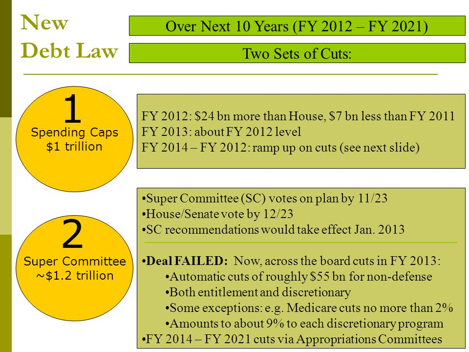 Debt Law Impact on Discretionary Spending Levels (Overall) FY 2012 - FY 2021 Per Congressional Budget Office