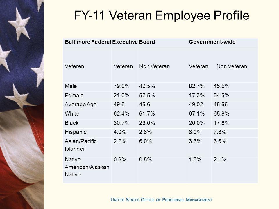 FY-11 Veteran Employee Profile Baltimore Federal Executive Board Government-wide Veteran Veteran Non Veteran Veteran Non Veteran Male79.0%42.5%82.7%45.5% Female21.0%57.5%17.3%54.5% Average Age49.645.649.0245.66 White62.4%61.7%67.1%65.8% Black30.7%29.0%20.0%17.6% Hispanic4.0%2.8%8.0%7.8% Asian/Pacific Islander 2.2%6.0%3.5%6.6% Native American/Alaskan Native 0.6%0.5%1.3%2.1%