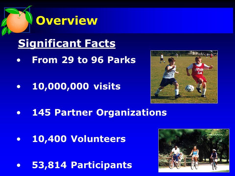 Overview 500 Programs 13,913 Passive Acres 1,600 Active Acres 34.4 Miles of Trails Significant Facts