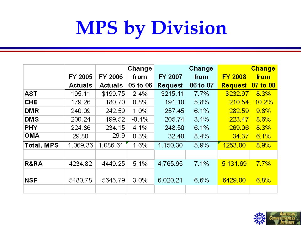 MPS by Division