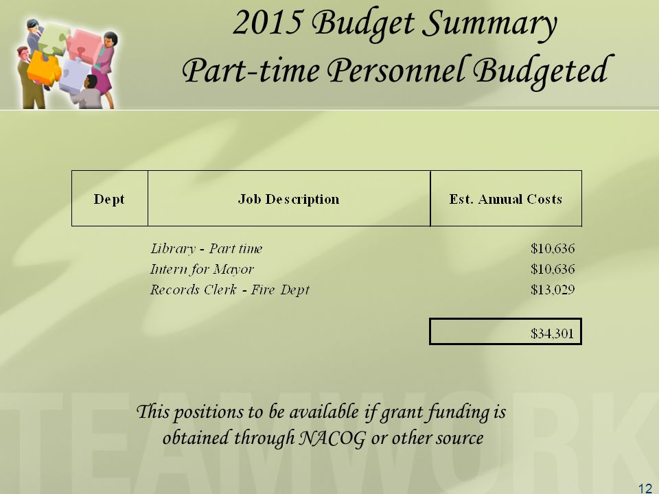 12 2015 Budget Summary Part-time Personnel Budgeted This positions to be available if grant funding is obtained through NACOG or other source