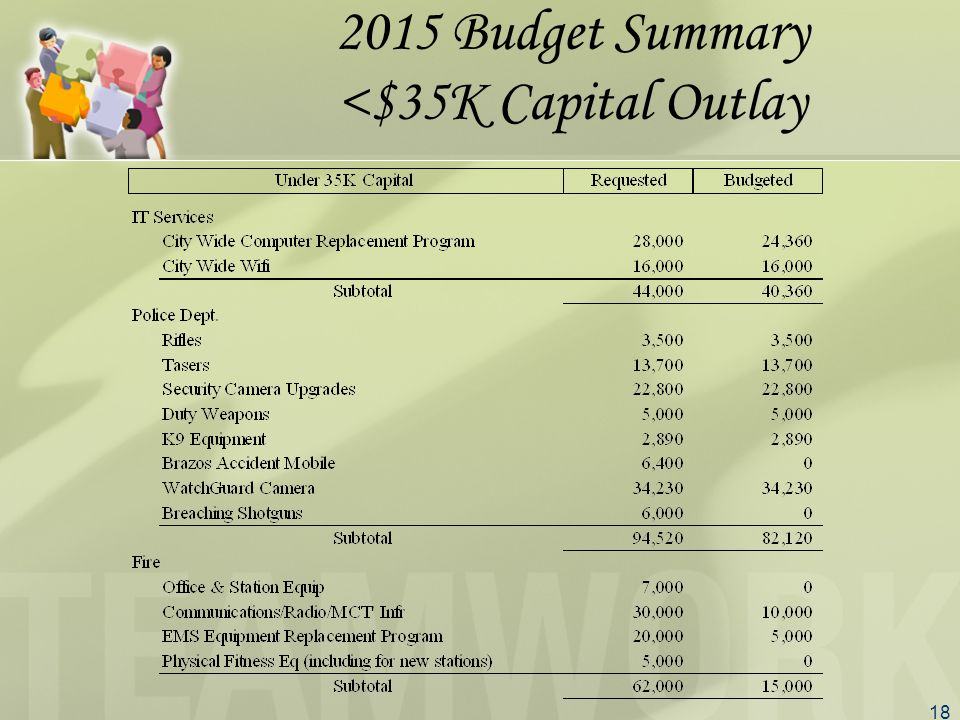 18 2015 Budget Summary <$35K Capital Outlay