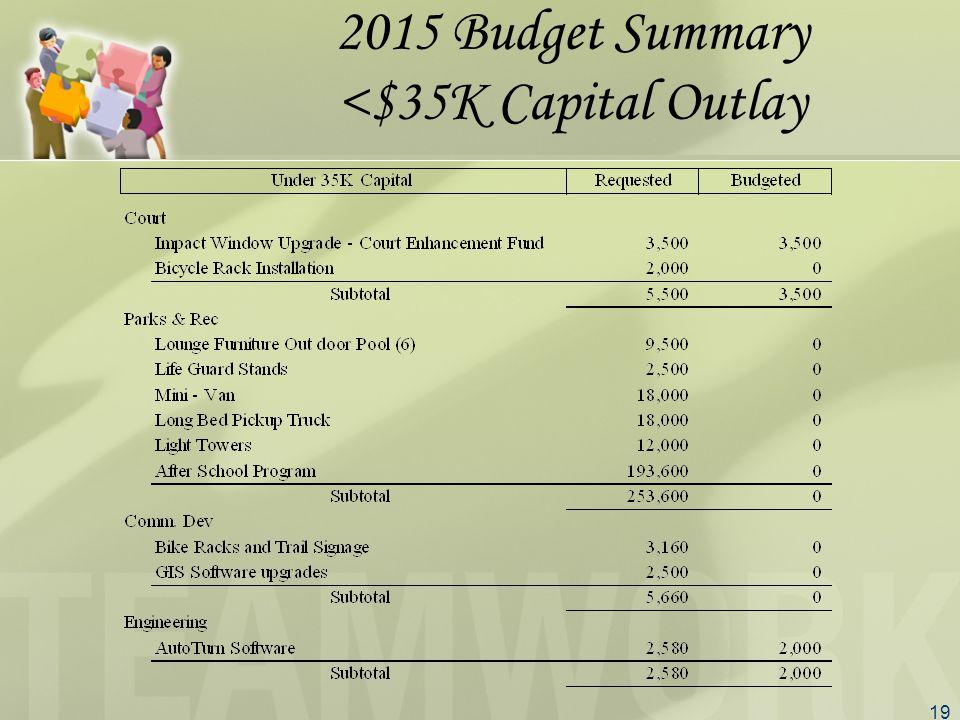 19 2015 Budget Summary <$35K Capital Outlay