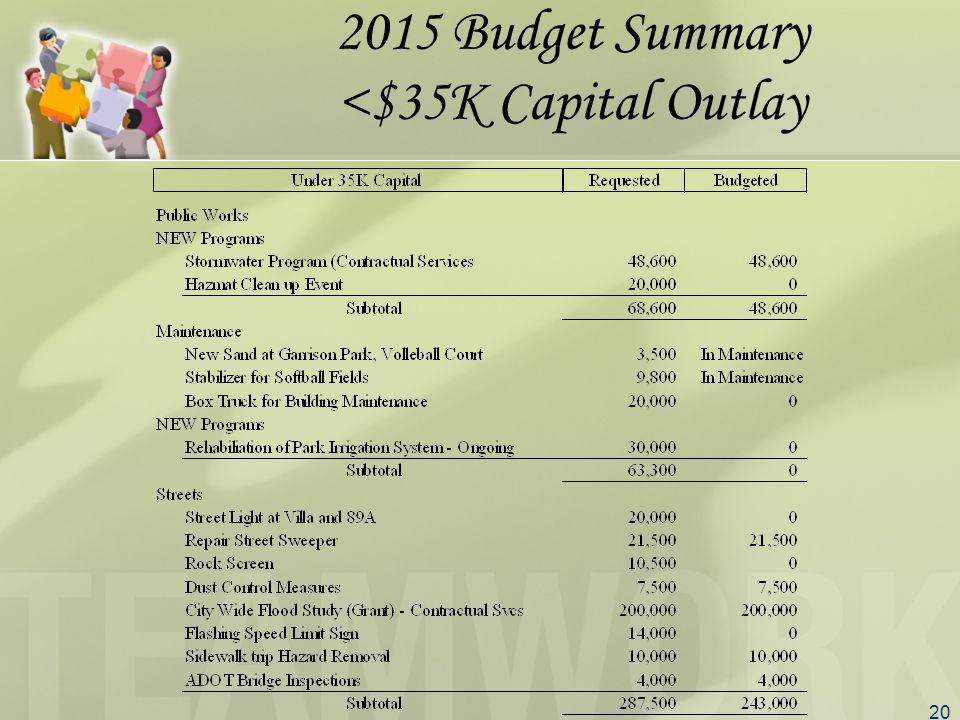 20 2015 Budget Summary <$35K Capital Outlay