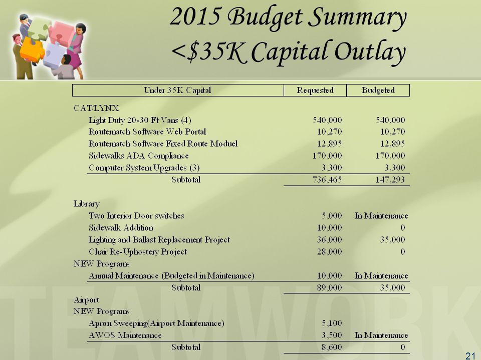 21 2015 Budget Summary <$35K Capital Outlay