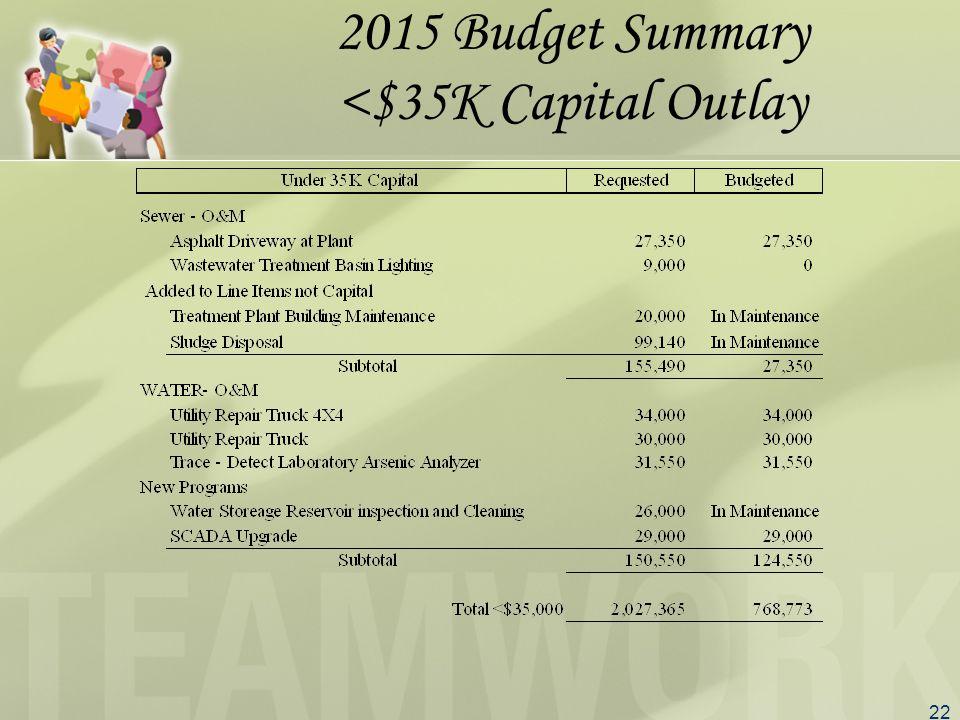 22 2015 Budget Summary <$35K Capital Outlay