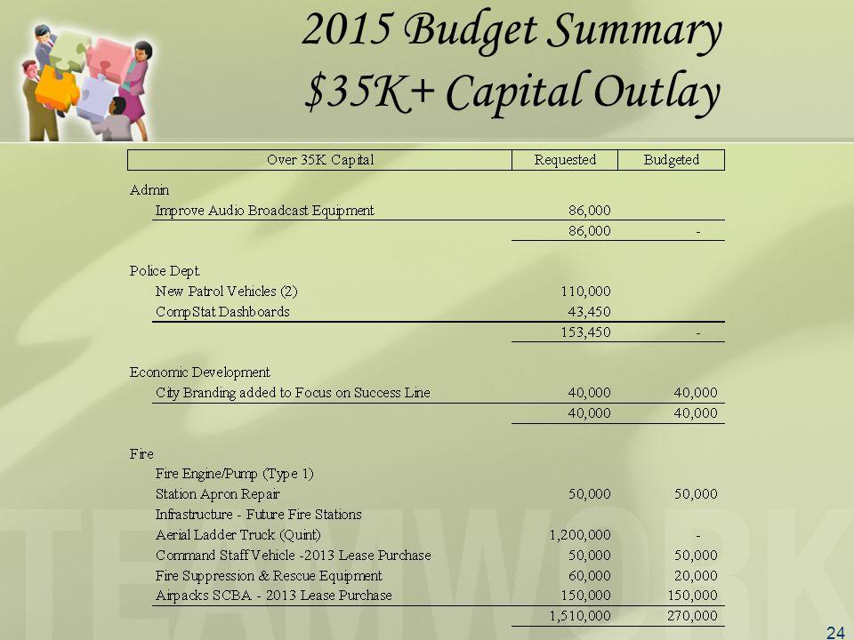 24 2015 Budget Summary $35K+ Capital Outlay