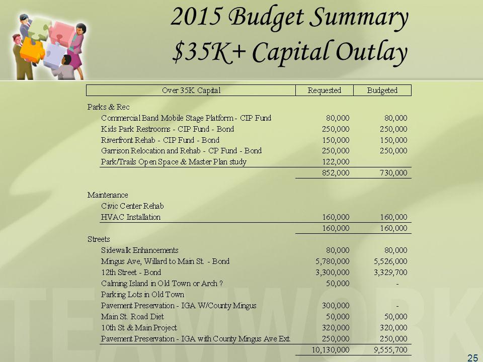 25 2015 Budget Summary $35K+ Capital Outlay